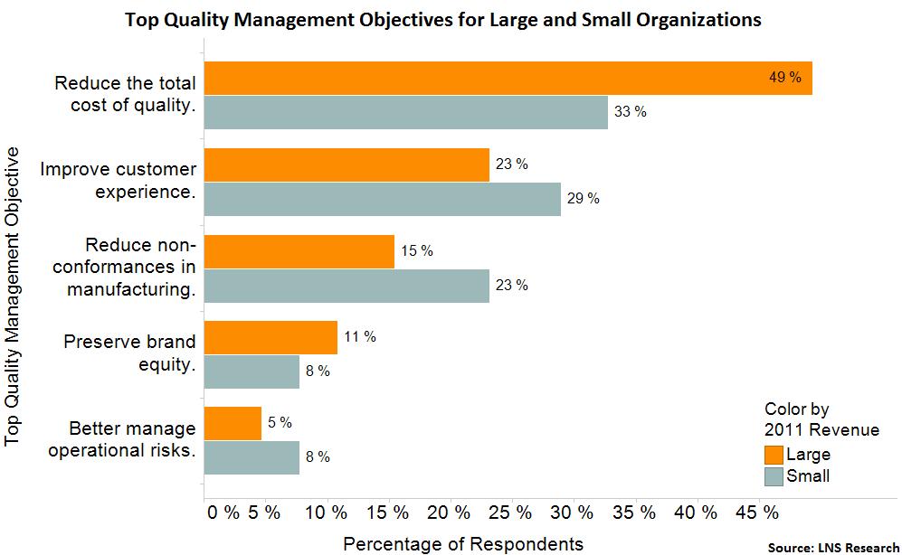 SMB quality objectives