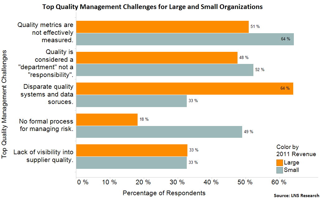 SMB Quality Challenges