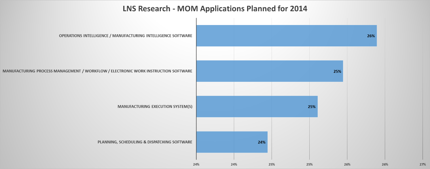 MOM Software Apps