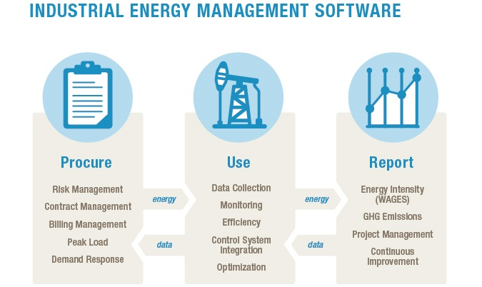 industrial energy management infographic