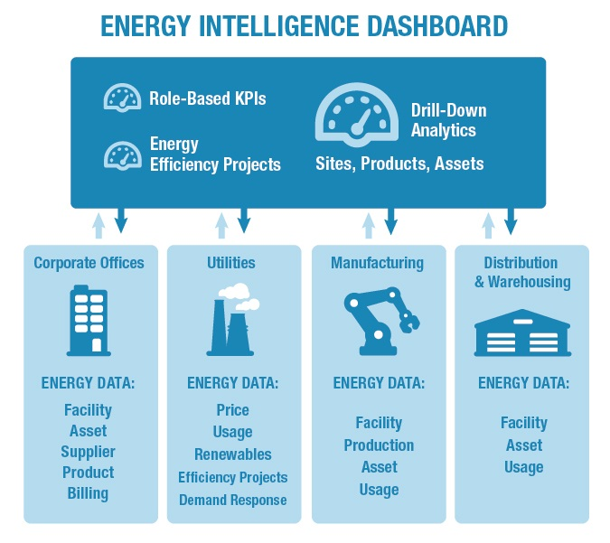 energy intelligence