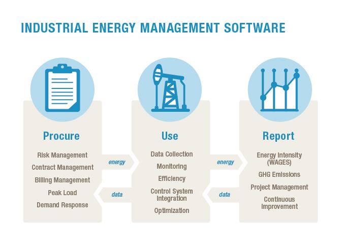 energy management framework
