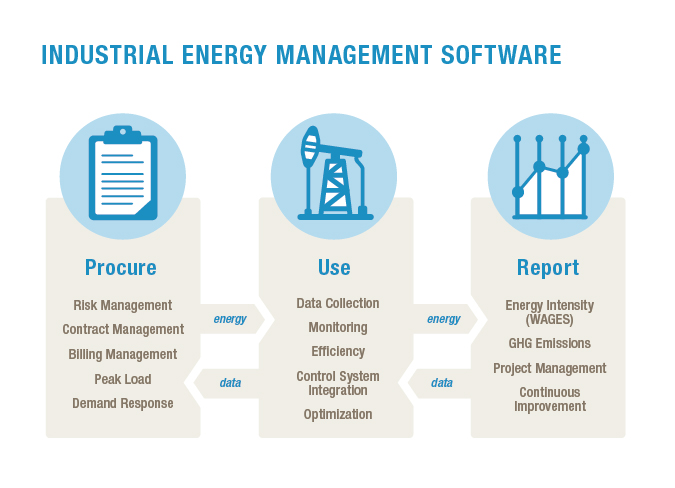 energy management framework