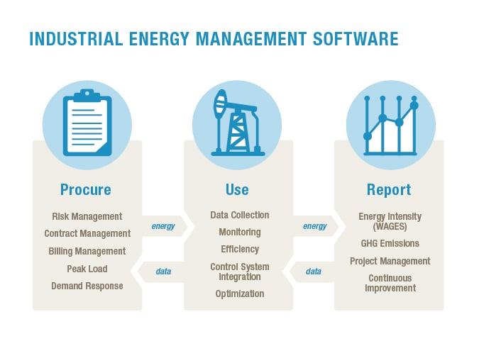 industrial energy management