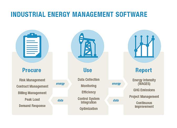 industrial energy framework