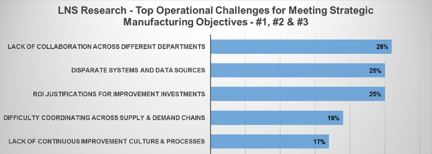 top manufacturing challenges