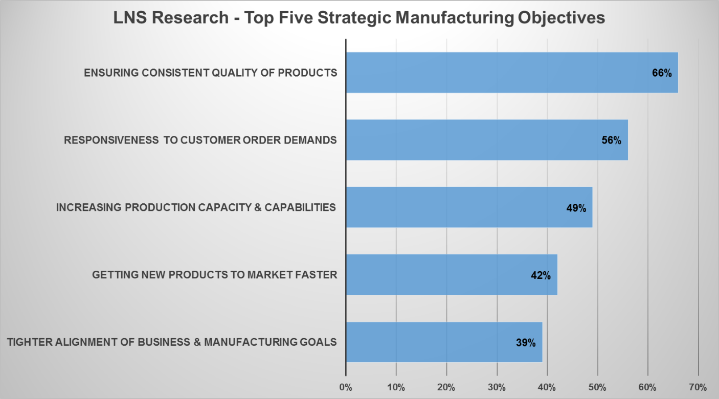 manufacturing operations objectives