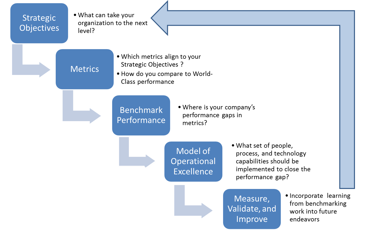 benchmarking management and best practice Therefore best practice benchmarking involves the whole process of identifying, capturing, analysing, and implementing best practices there are a number of best practice benchmarking methodologies there are a number of best practice benchmarking methodologies.
