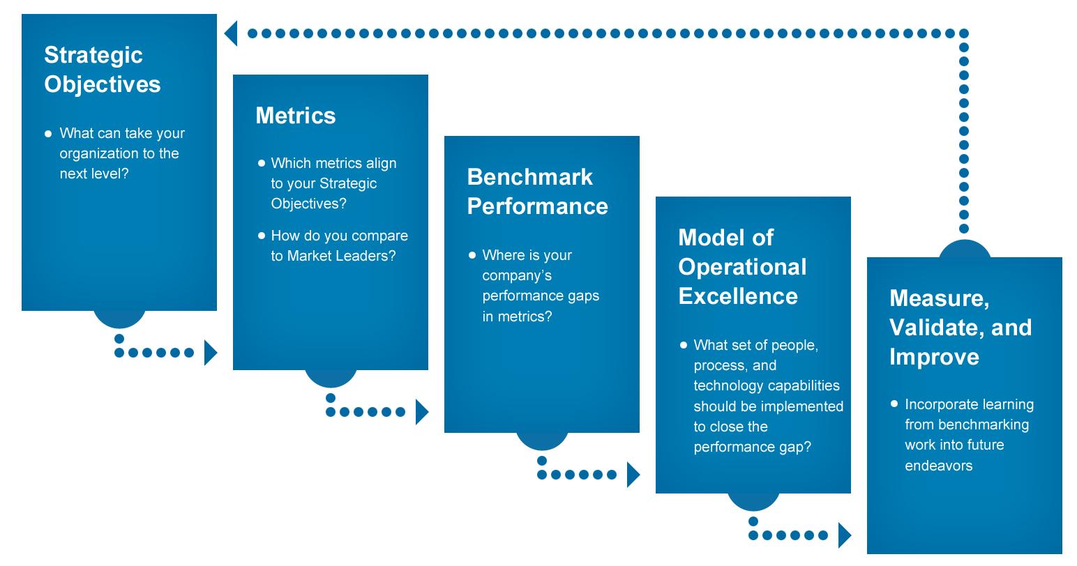 LNS Research Framework