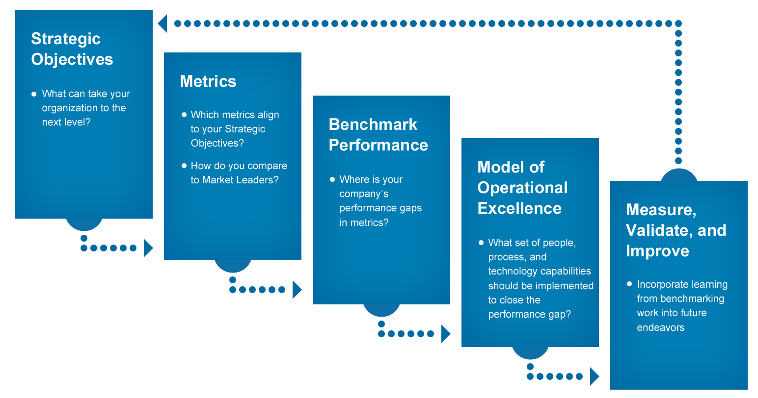 white paper research methodology