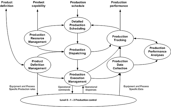 What Is Manufacturing Operations Management?