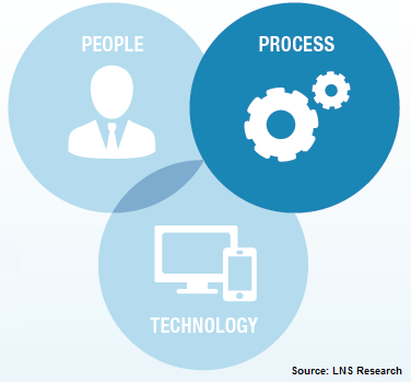 people processes and tech