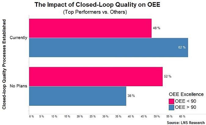 Closed loop Quality Processes Established