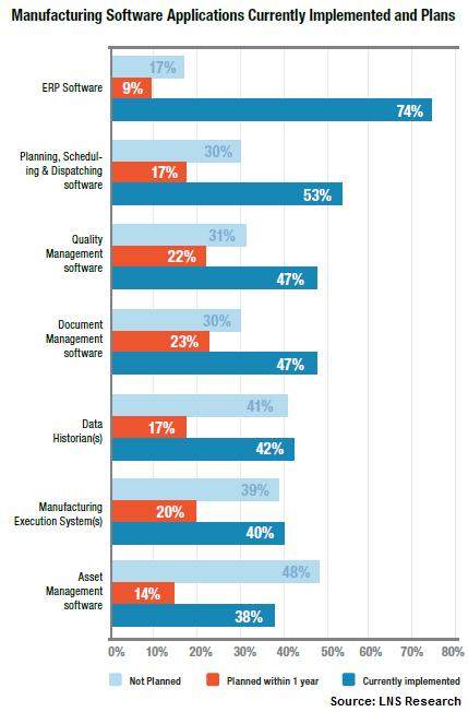asset performance data