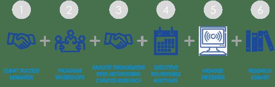 Membership Program Elements