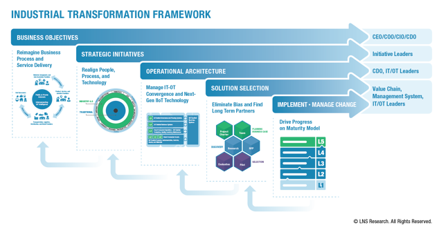 Industrial Transformation Framework