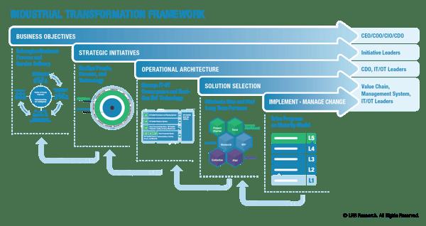 LNS Research Industrial Transformation Framework