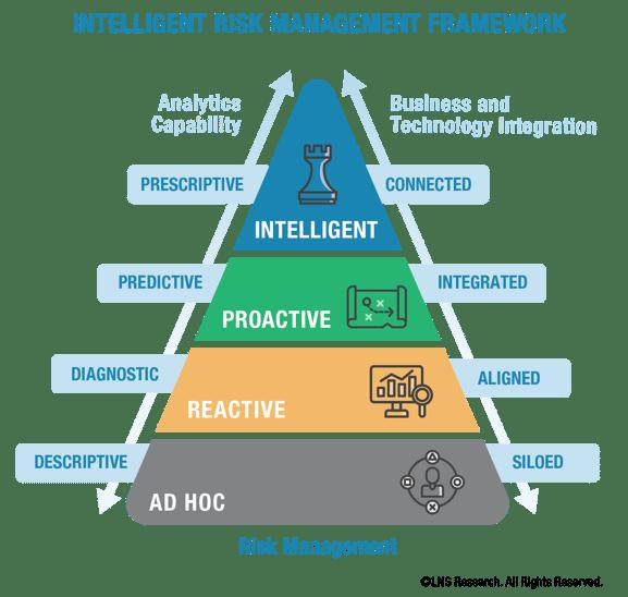 Intelligent Risk Management Framework