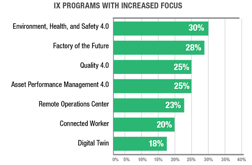 2020_Enable OPS Digitally CW - IX programs with increased focus chart