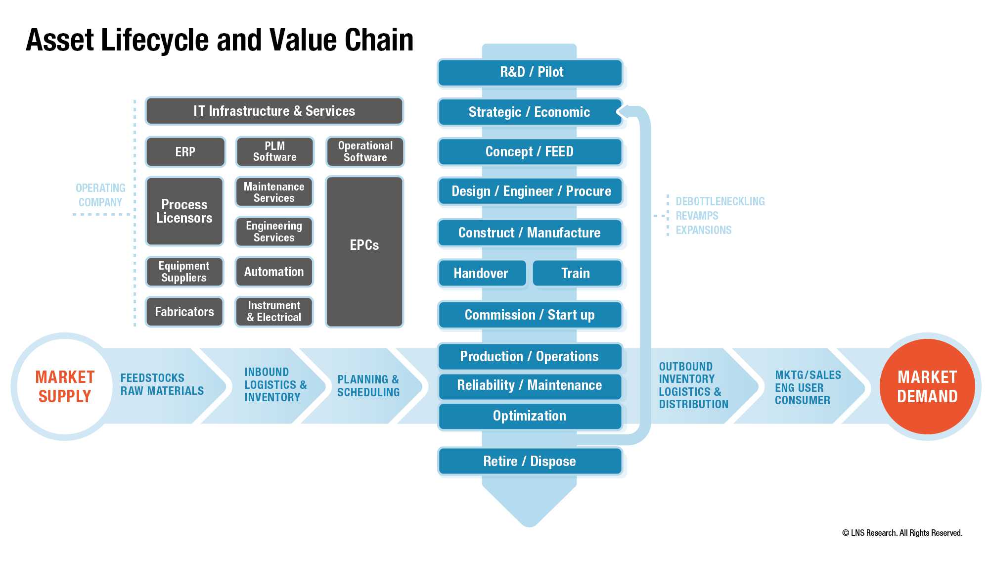 Asset Lifecycle and Value Chain