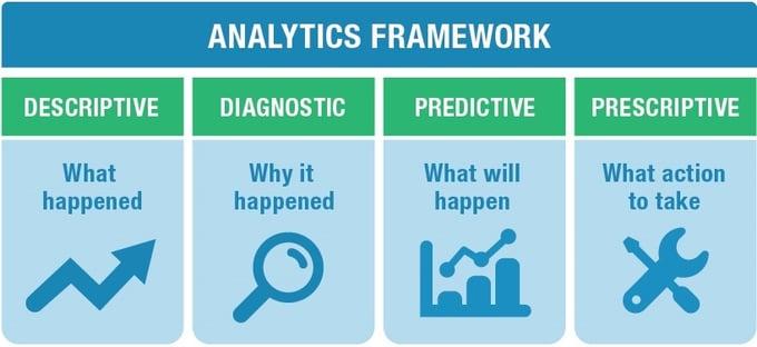 Harness Big Data & Predictive Analytics to Improve EHS ...
