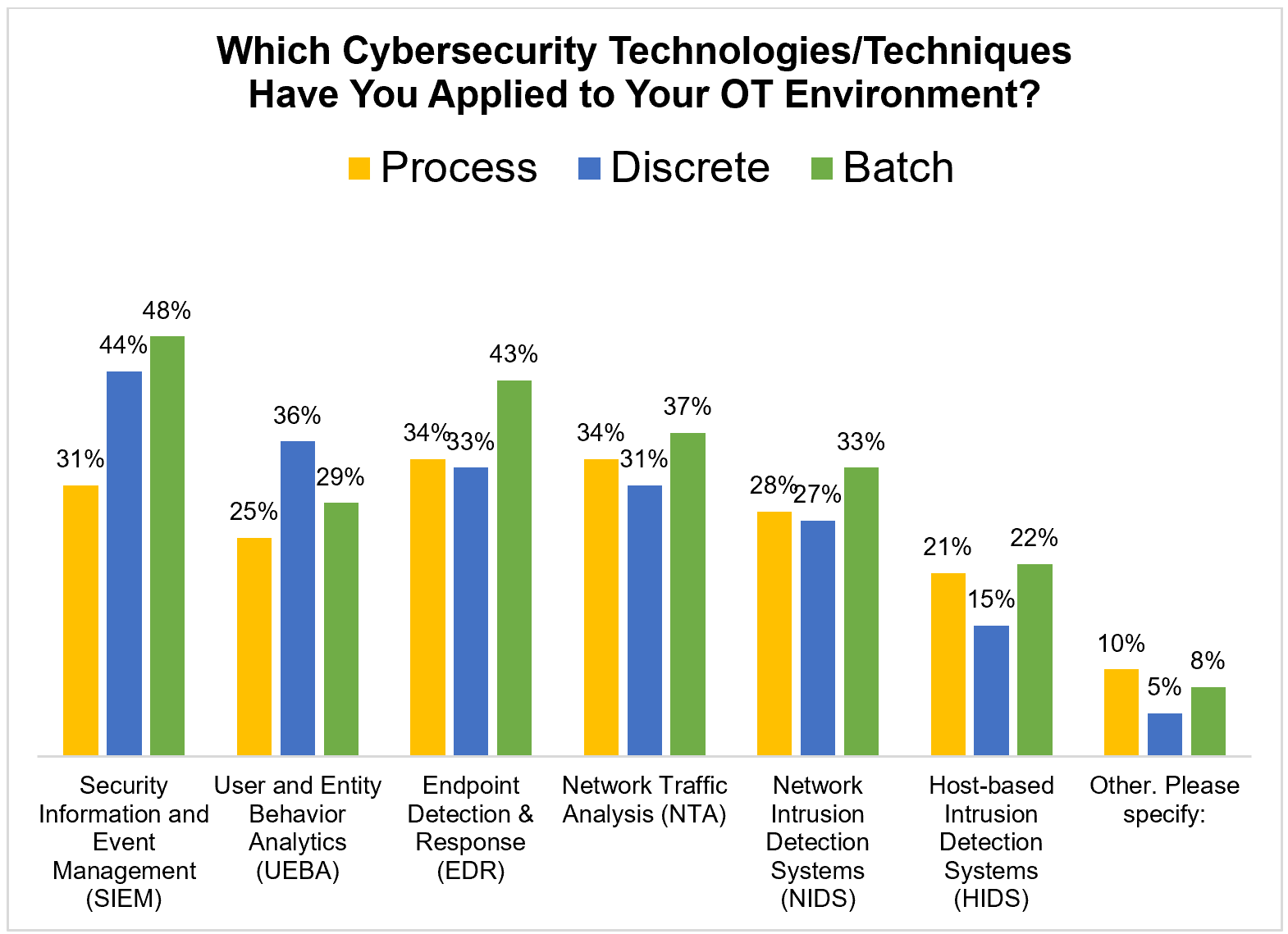 Cybersecurity Technologies + Techniques in OT Environment