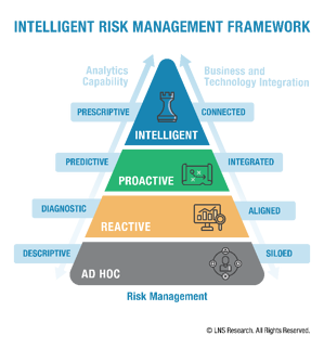 Intelligent Risk Management Framework