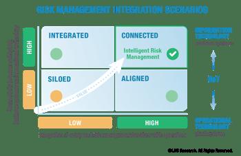 Risk Management Integration Scenarios