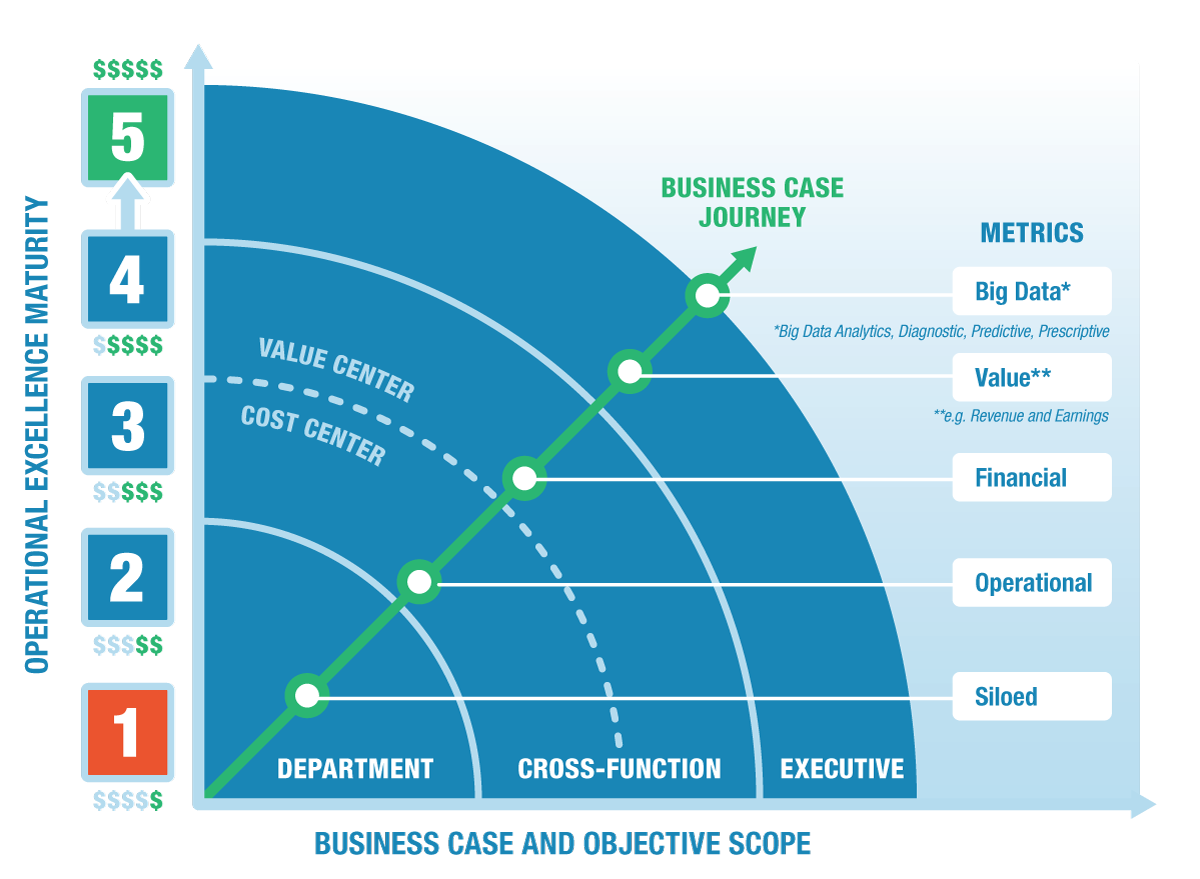 Business Case Journey