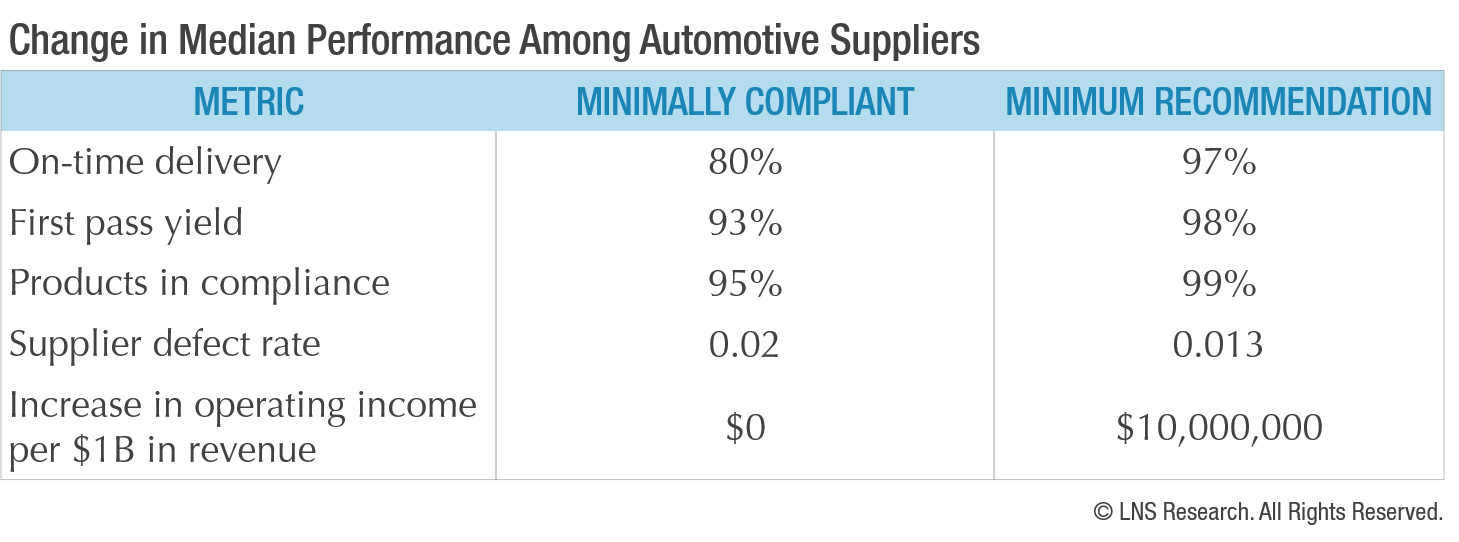 Change in Median Performance Among Automotive Suppliers