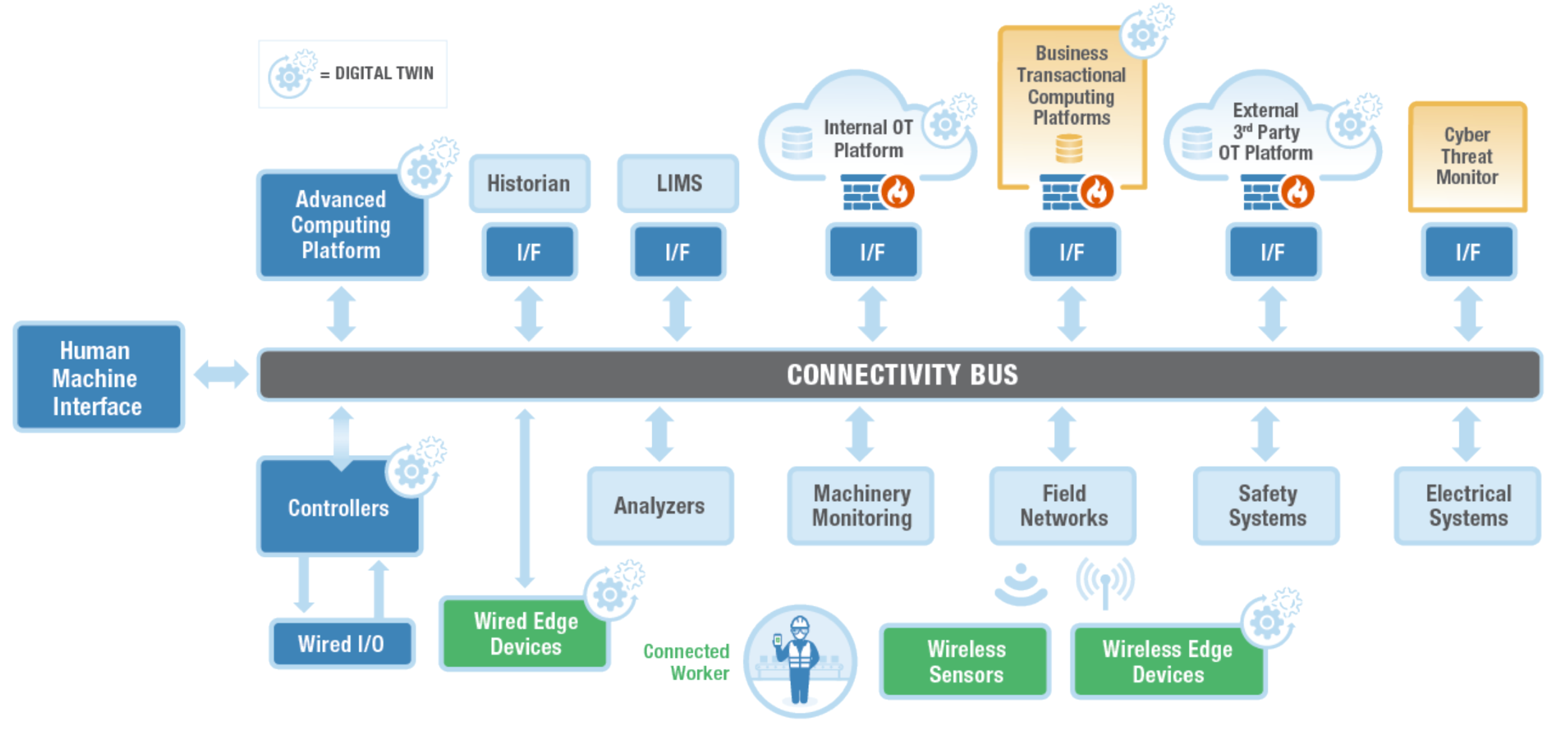 CONNECTIVITY BUS GRAPHIC-2