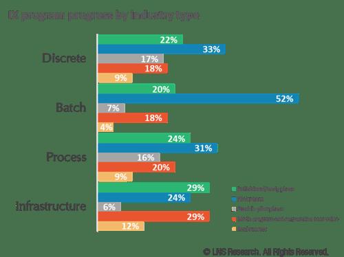 IX program by industry