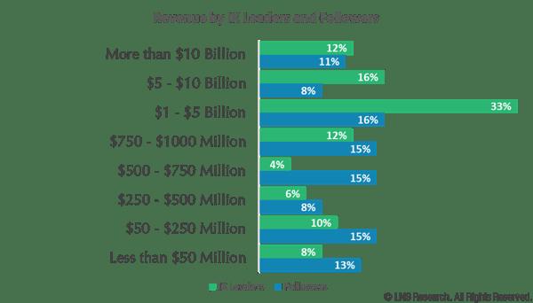 IX program by revenue