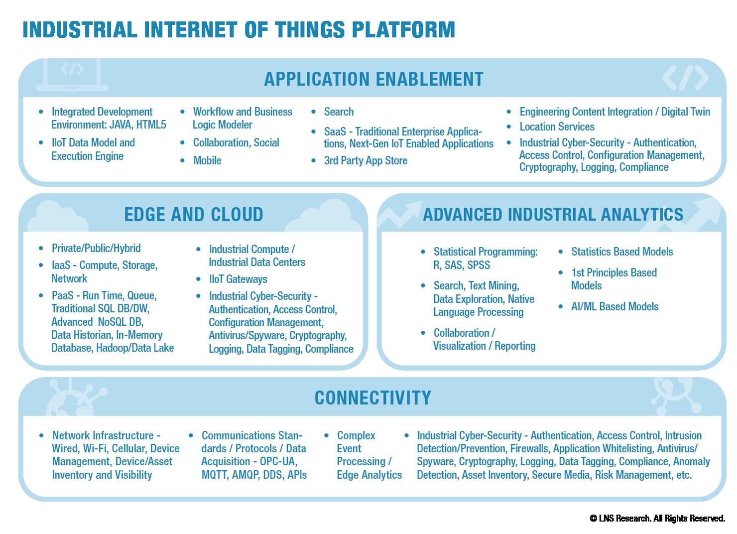 Industrial Internet of Things Platform