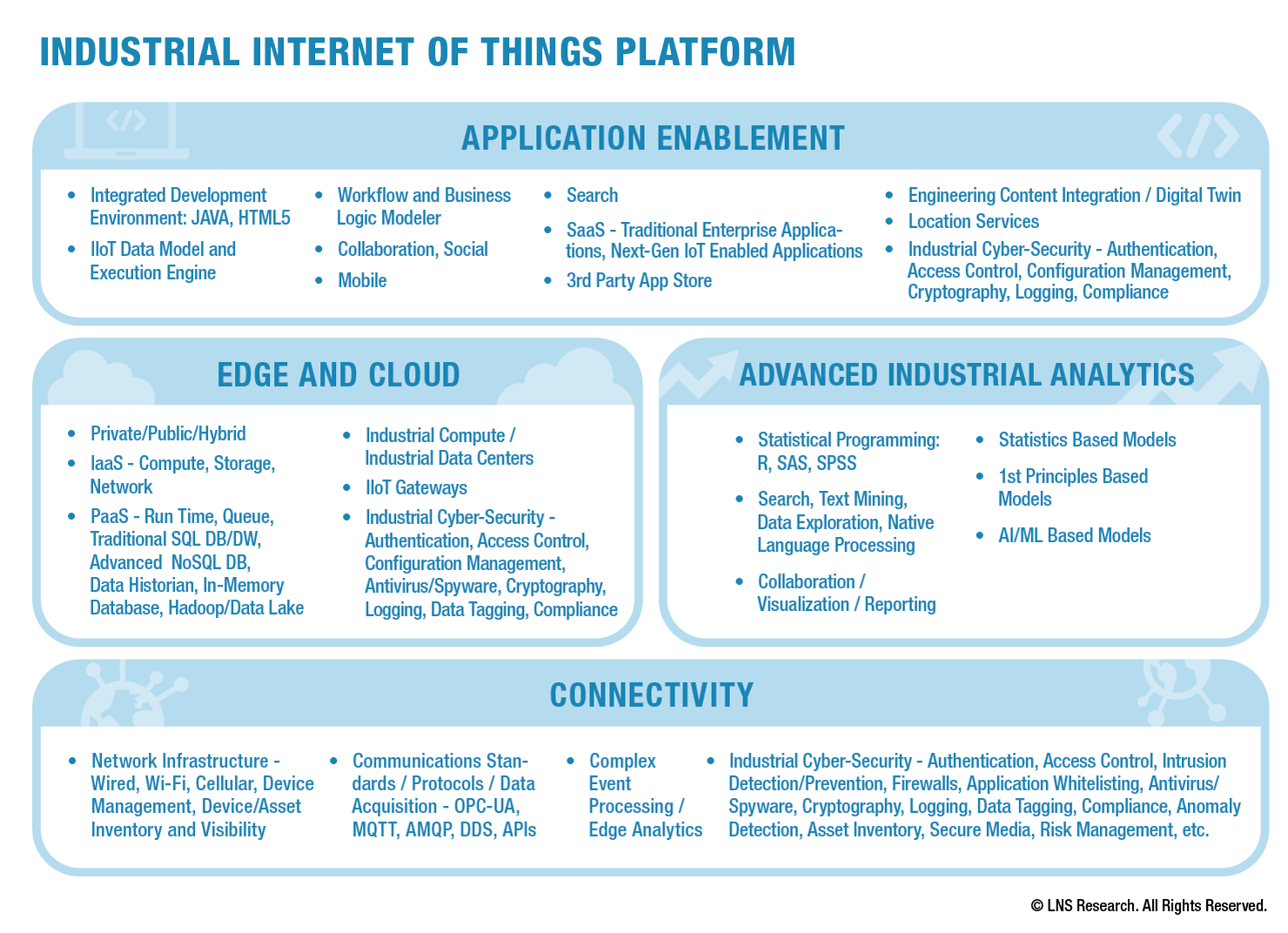 Industrial Internet of Things Platform