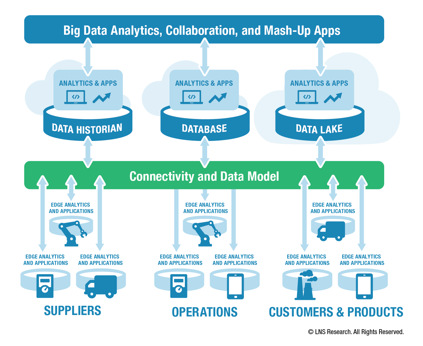 Digital Transformation changes the way data is gathered, organized and used.
