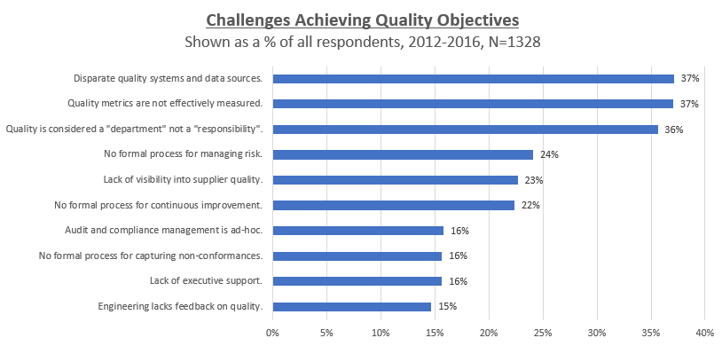 Challenges Achieving Quality Objectives.png