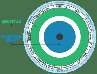 Circle Graph - Quality 40.png