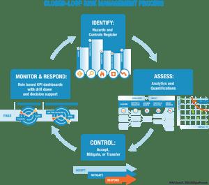 Closed-loop risk management