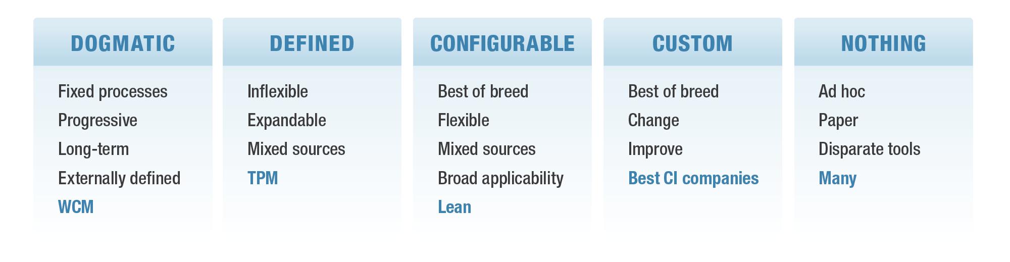 Current Manufacturing Program Types