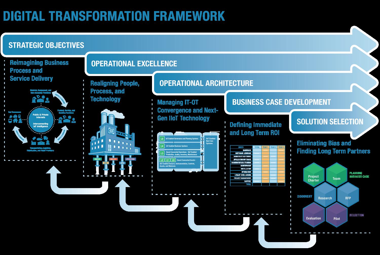 LNS Digital Transformation Framework
