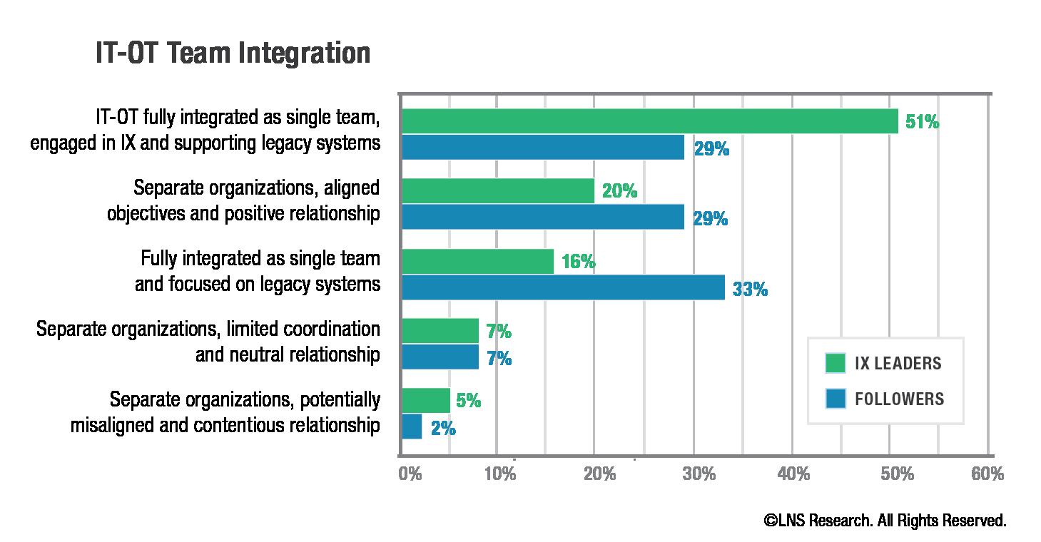 DigitalReadiness-Chart-IT-OTTeamIntegration