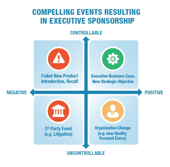 Digital Transformation Compelling Events