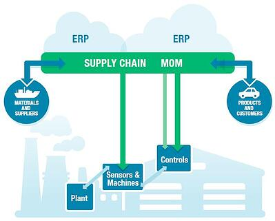 Cloud ERP providers and more.