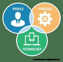 Edge-EnablingOperationalArchitecture-PeopleProcessTechnology