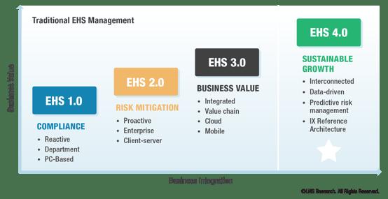 Evolution of EHS Management-1