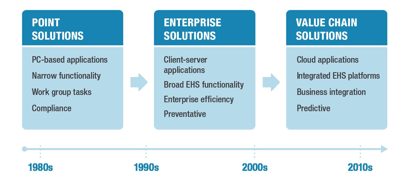 Evolution of EHS Software.png