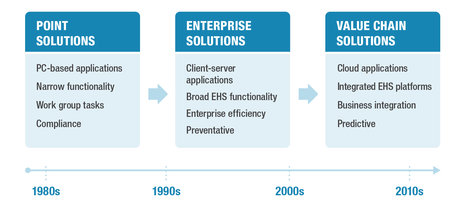 Evolution of EHS Software.png