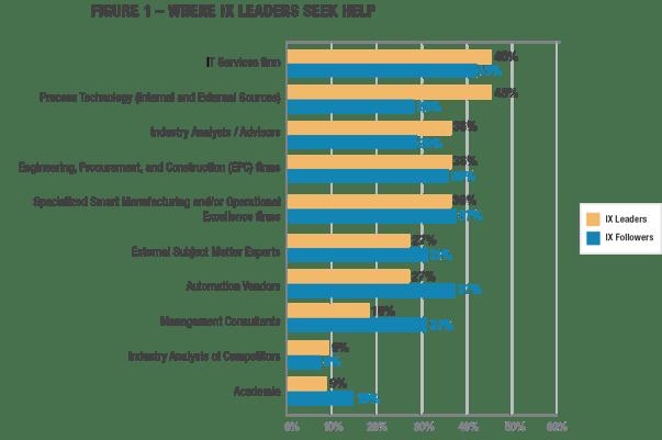Figure 1 – Where IX Leaders Seek Help