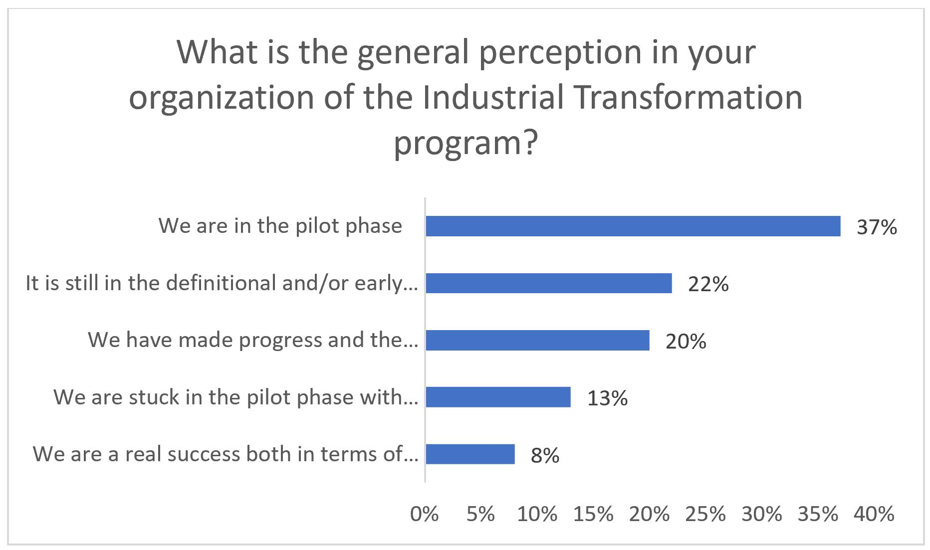 General Perception of Industrial Transformation Program